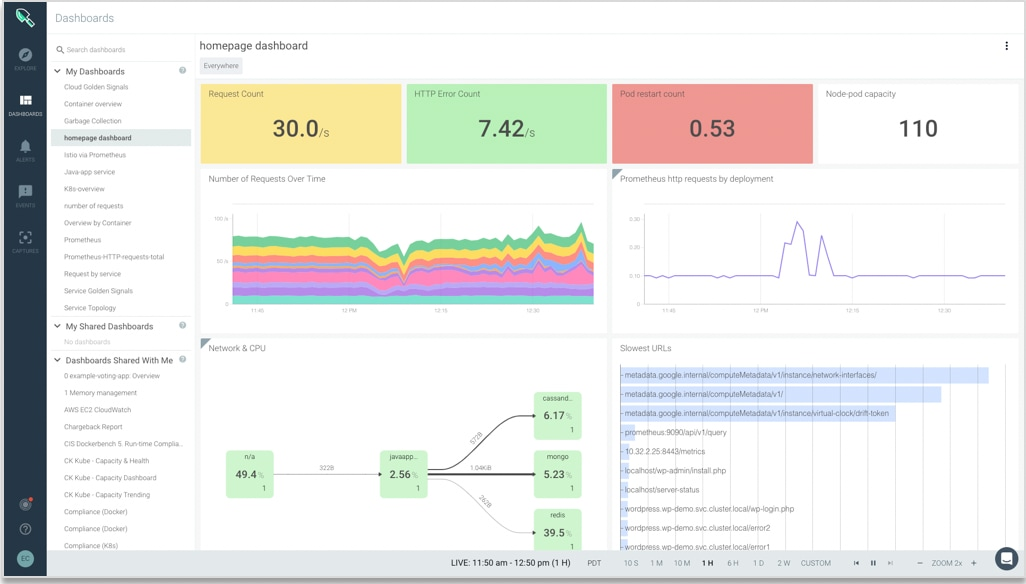Build robust dashboards