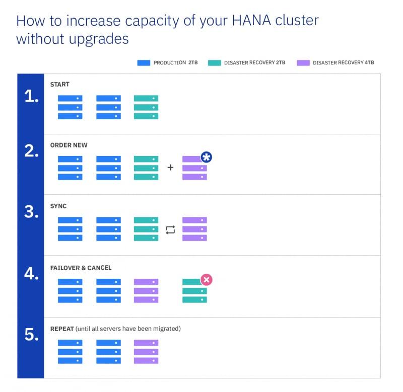 How to Achieve Near-Zero Downtime by Migrating SAP HANA