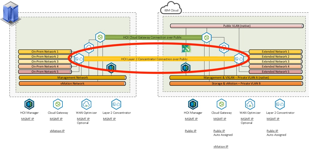 Layer 2 extension of the customer data center to the cloud
