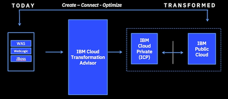 IBM Cloud Transformation Advisor simplifies your journey to cloud