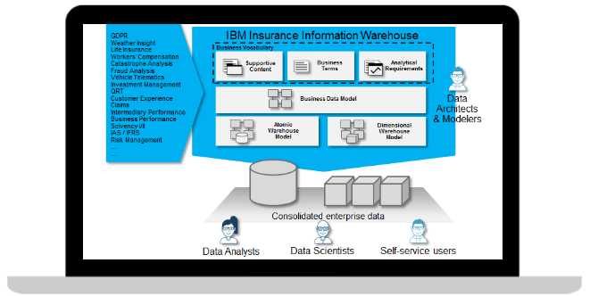 IBM Insurance Information Warehouse product image