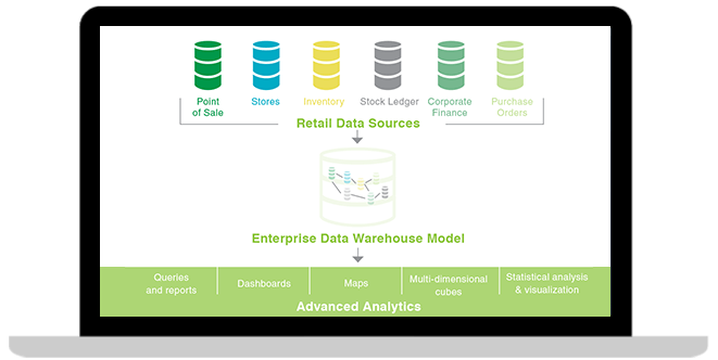 IBM Retail Data Warehouse product image