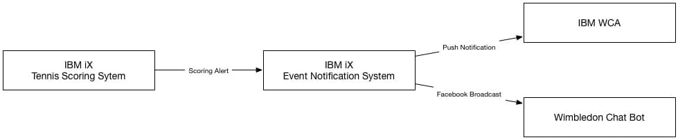 IBM-Events-Notification-System