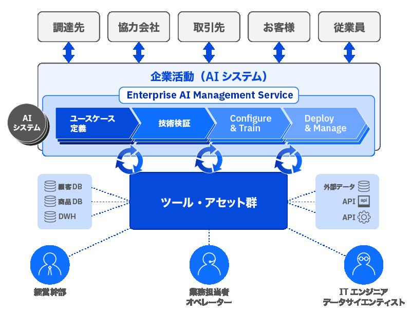 AI導入コンサルティング・サービス