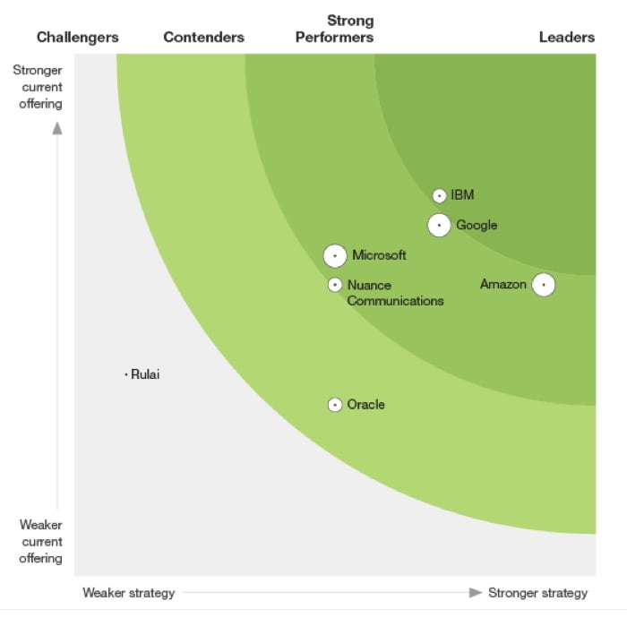 See what Forrester has to say about IBM Conversational Computing