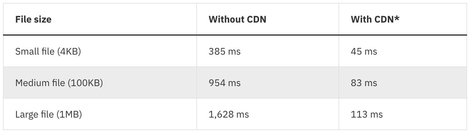IBM Cloud CDN performed