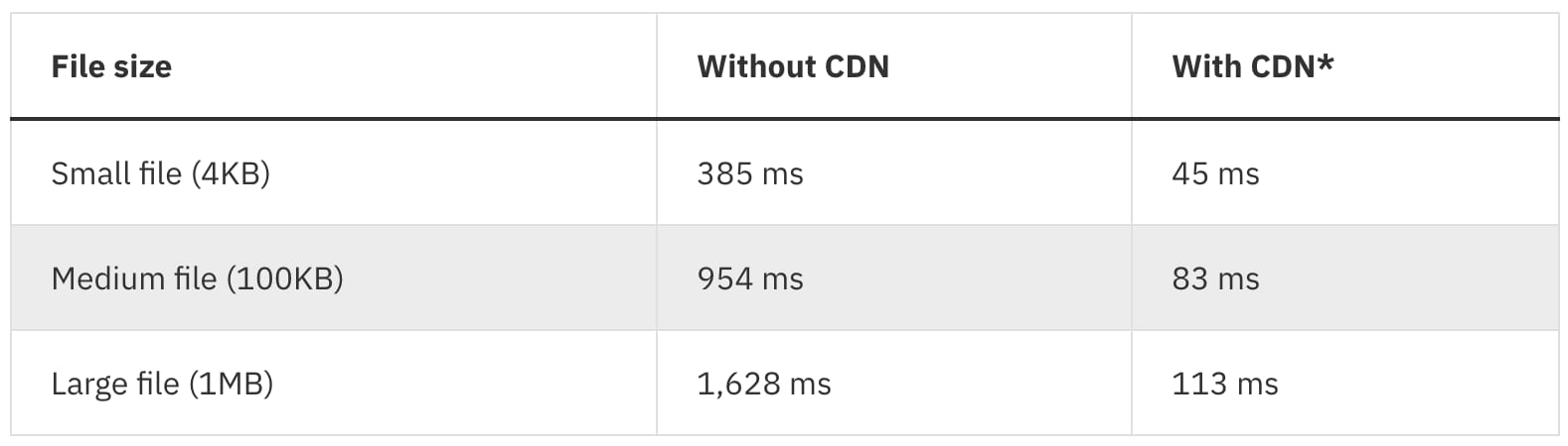 IBM Cloud CDN performed 8 to 14 times faster!