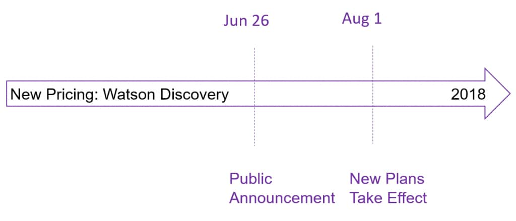 Watson_Discovery_New_Pricing_Timeline