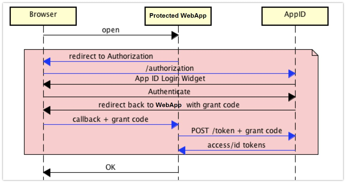 Overview of the authorization flow