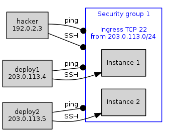 Fig 3. A security group configured to allow incoming SSH connections (TCP port 22) from all instances on a given subnet.