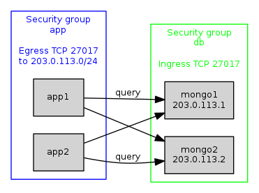 Fig 4. Two security groups configured to allow application servers to send queries to MongoDB nodes on a subnet.