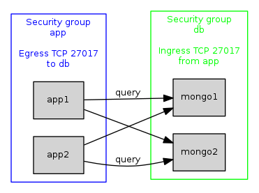 Fig 5. Two security groups configured to allow application servers to send queries to MongoDB nodes using remote groups.