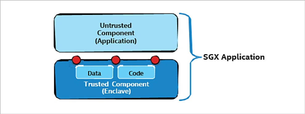 Figure 6: Application partitioning with Intel SGX [2]