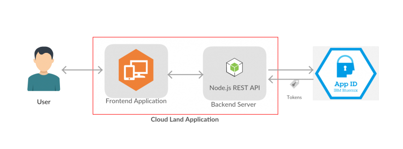 Architecture of a Single Page Application with App ID