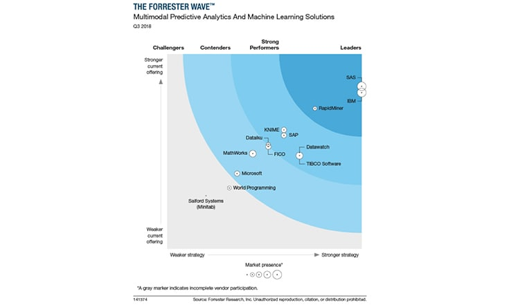 Watson Studio a leader in predictive analytics and machine learning chart