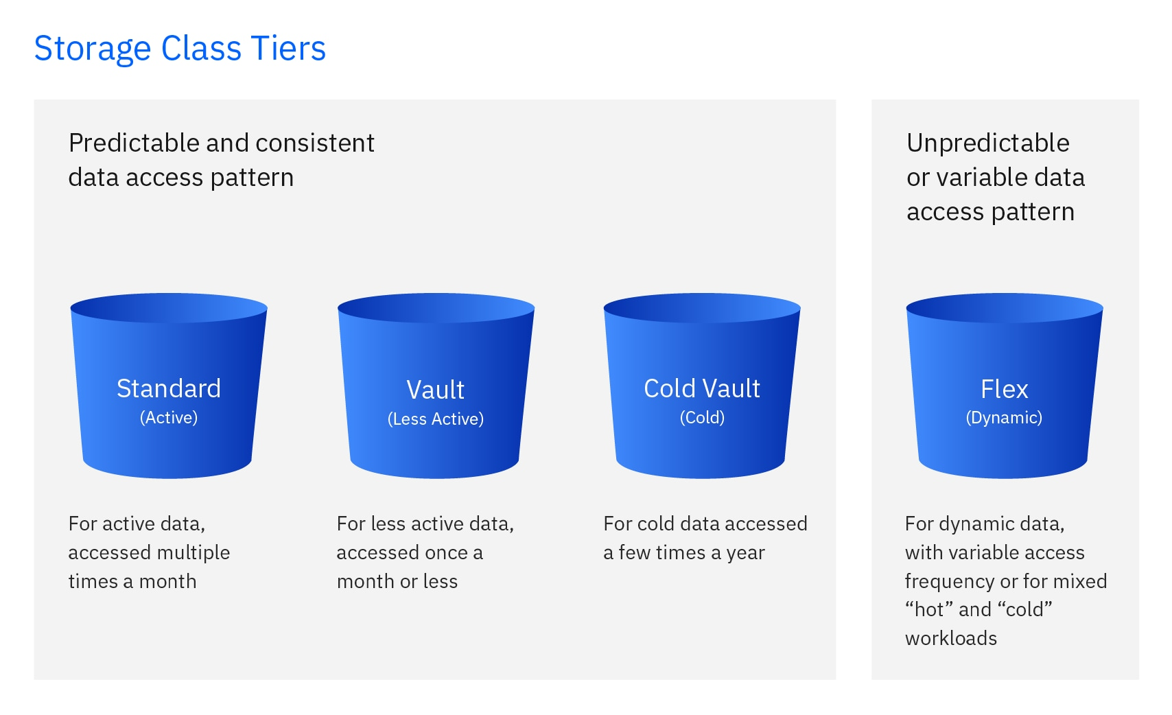 Graphic illustrating the 4 tiers: standard: vault, cold vault and flex