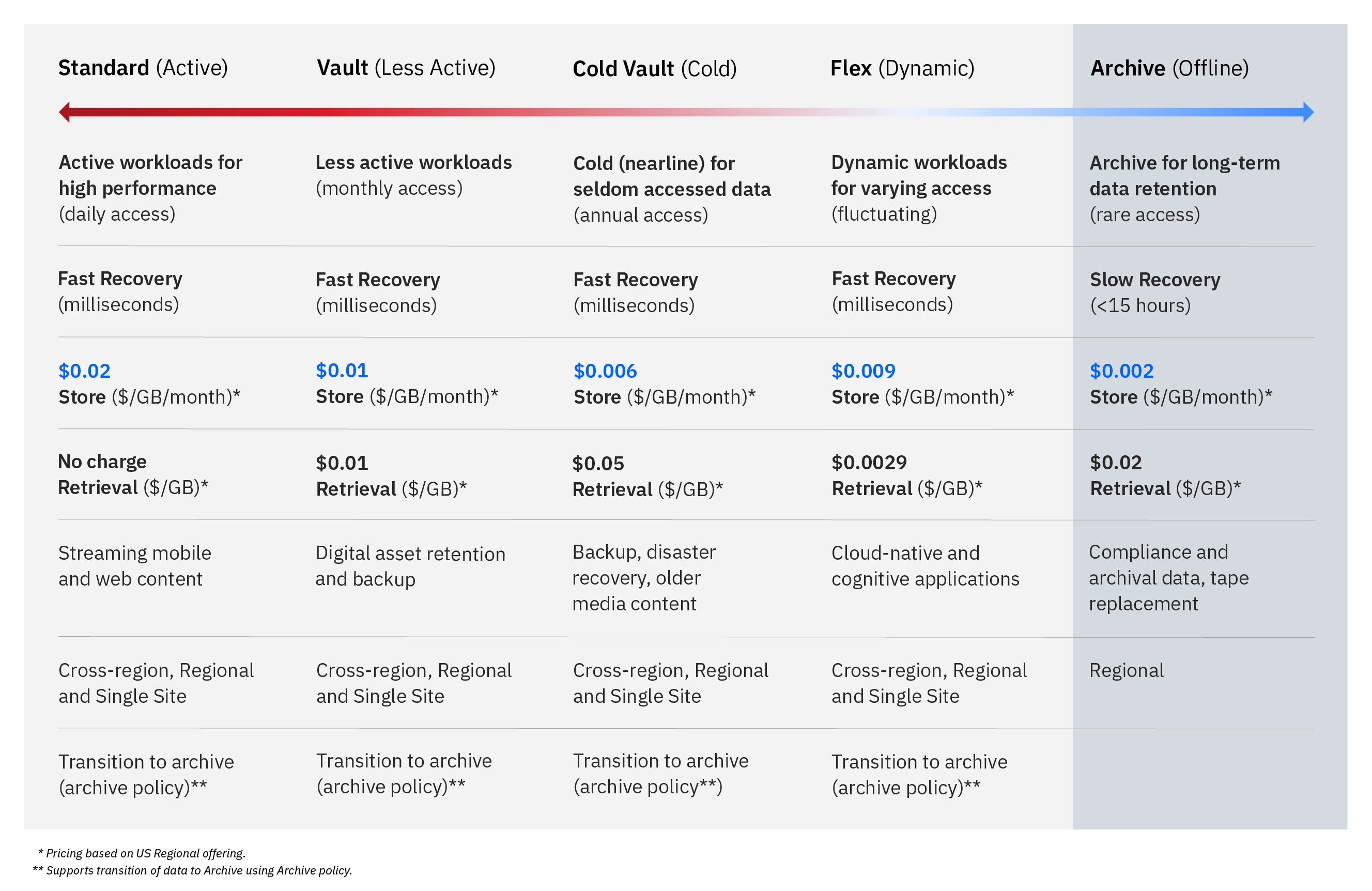 Table comparing the pricing, workloads, use cases and more for the storage class tiers and archive capability