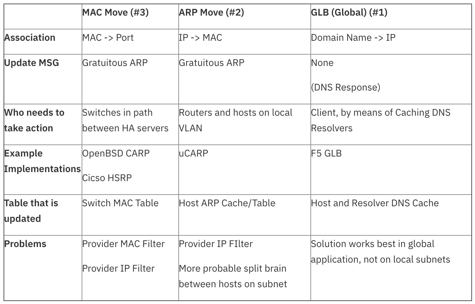 Cloud 101: Optimized Load Balancing | IBM
