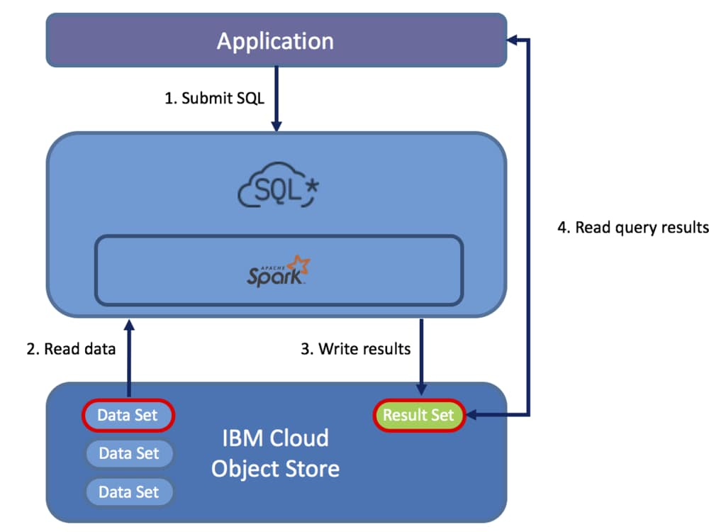 Introducing IBM Cloud SQL Query | IBM