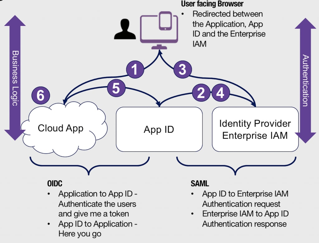 Setting up IBM Cloud App ID with your Azure Active Directory