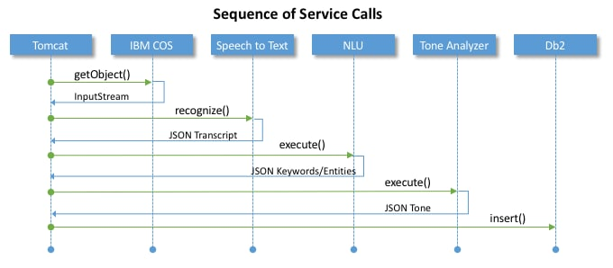 sequence of service calls