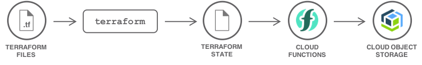 Store Terraform states in Cloud Object Storage | IBM