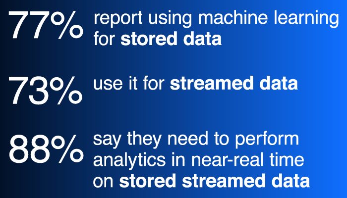 Graphic depicting how companies are using fast data solutions to perform analytics on streamed data