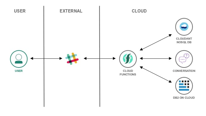 Cloud Functions: Easy Database Setup the Serverless Way | IBM