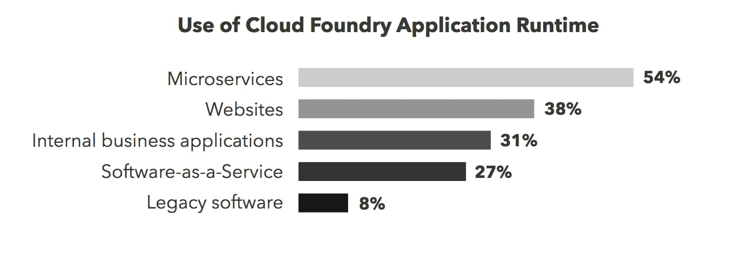 the Cloud Foundry runtimes