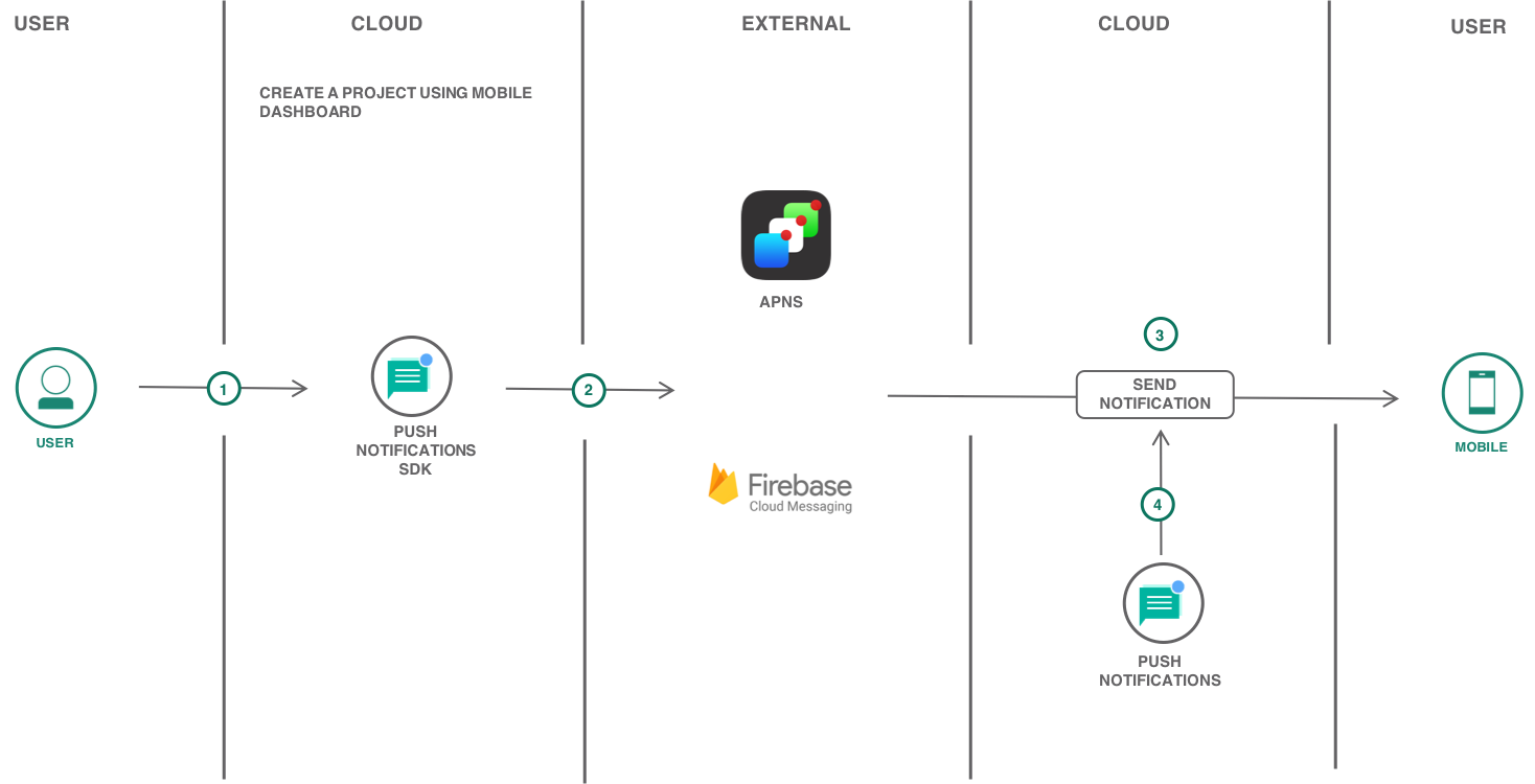 A hybrid Cordova mobile app with Push and Analytics in minutes | IBM