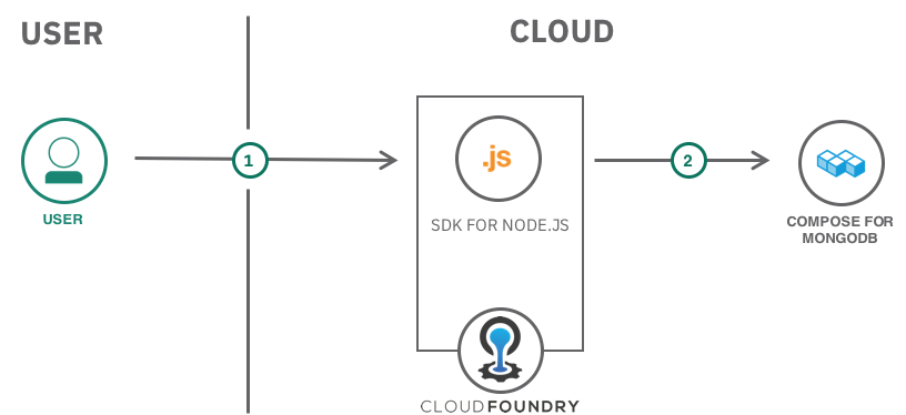 Build and Deploy a MEAN Stack Application on IBM Cloud | IBM