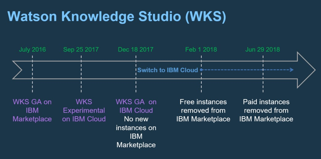 Watson Knowledge Studio (WKS)