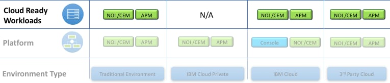 Monitoring cloud ready workloads