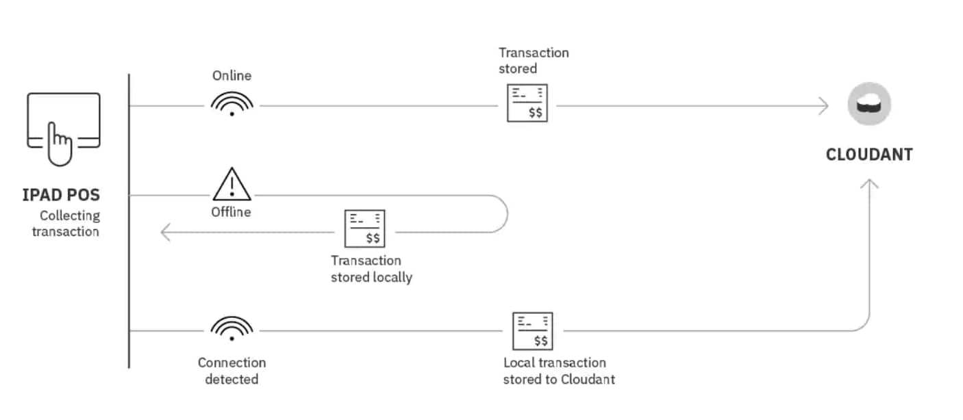 Diagram representing use of Cloudant with a point of sale app