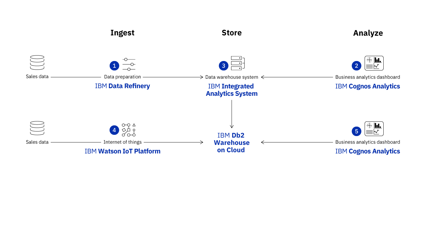 Illustration of using Db2 Warehouse on Cloud across a hybrid cloud architecture