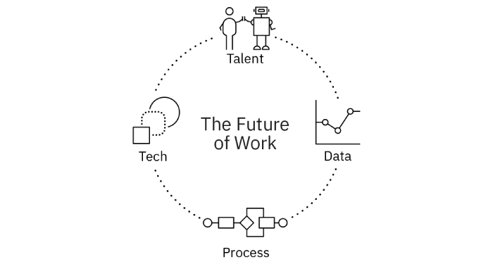 Illustration of the components of the future of work