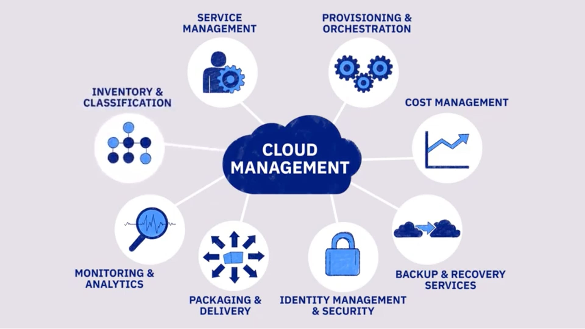 Manage hybrid IT with IBM Services for Multicloud Management