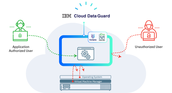 Data-in-use Protection using IBM Cloud Data Guard