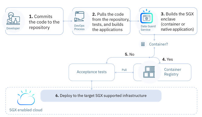 Integration of IBM Cloud Data Guard with Development Pipelines