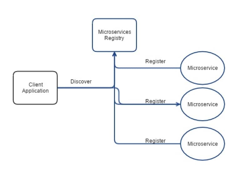 Microservices Discovery Pattern