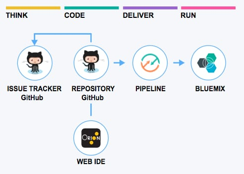 What is DevOps? Think, Code, Deploy, Run, Manage, Learn | IBM