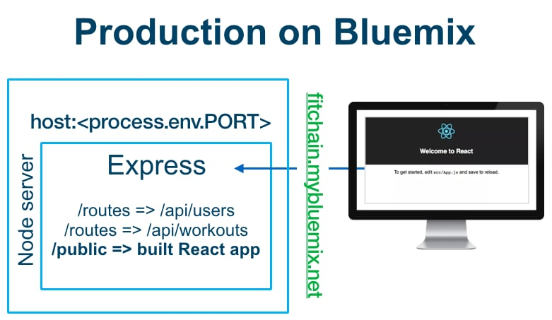 React Web and Express API for development and production | IBM