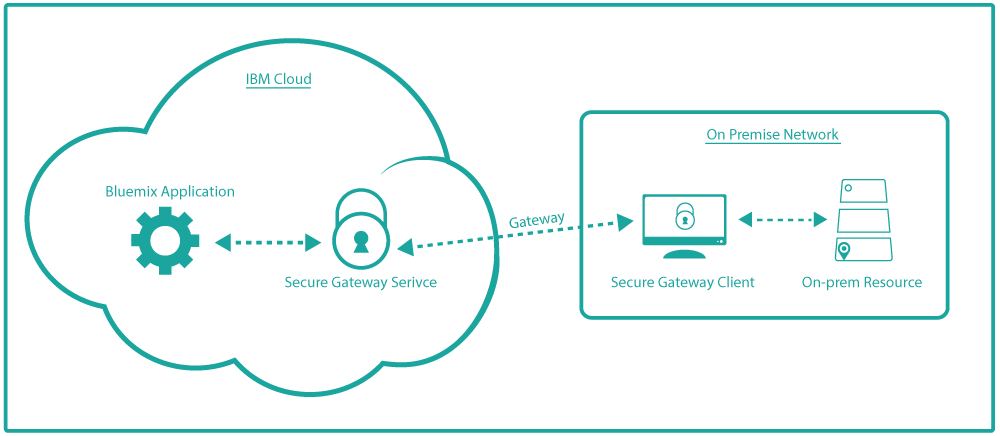 A typical Secure Gateway