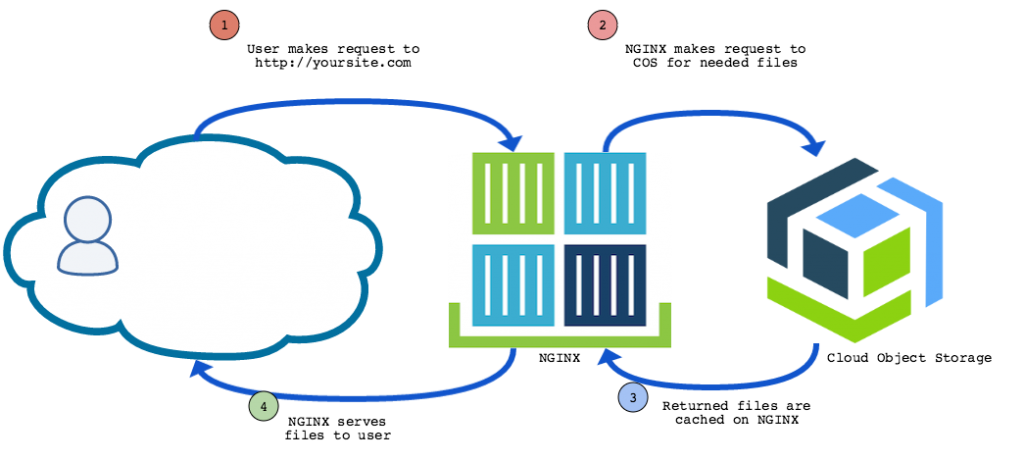 Use IBM Cloud Object Storage to serve static website content