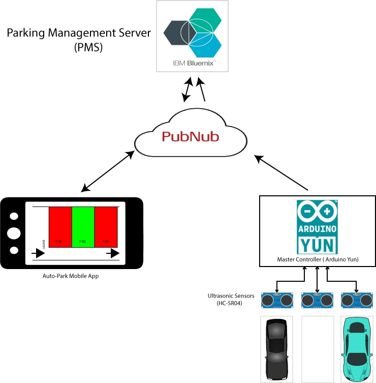 Smart park - Reserve parking spaces and track billings based on