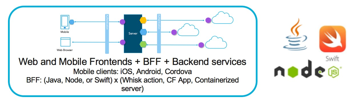 Bluemix Developer Console - BFF (Backend for Frontend