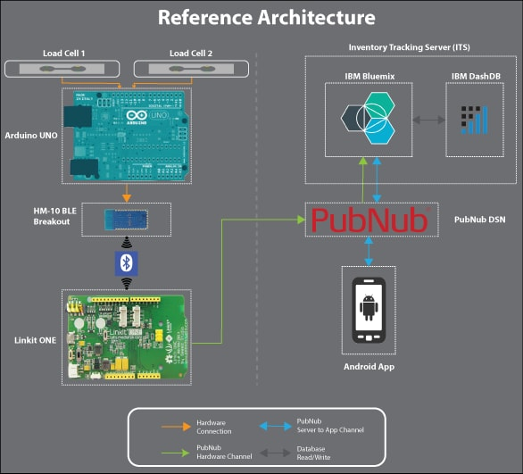 The reference architecture of the entire application is show below: