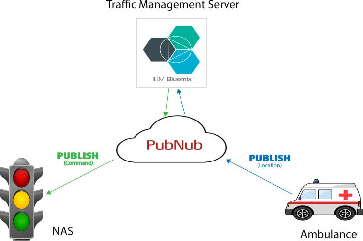 High-level architecture of smart traffic management system