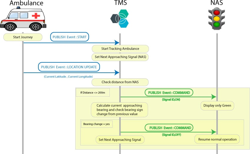 The algorithm used by TMS is depicted below: