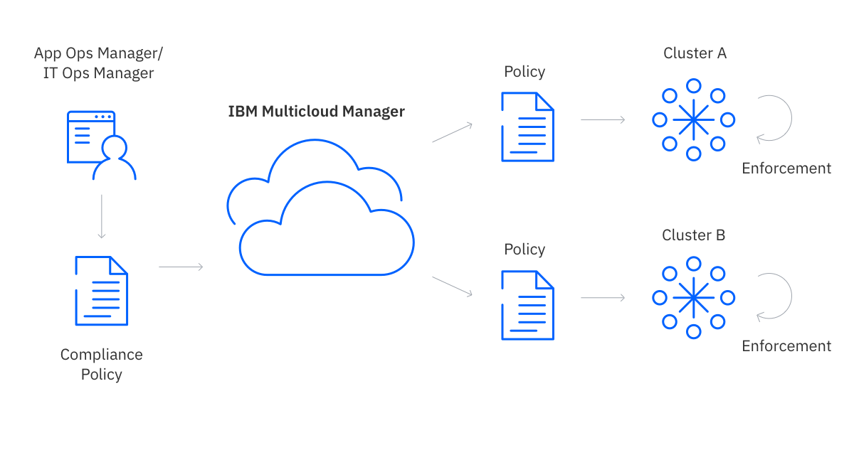 Check compliance across clusters and monitor multicloud environments to maintain high-level security.